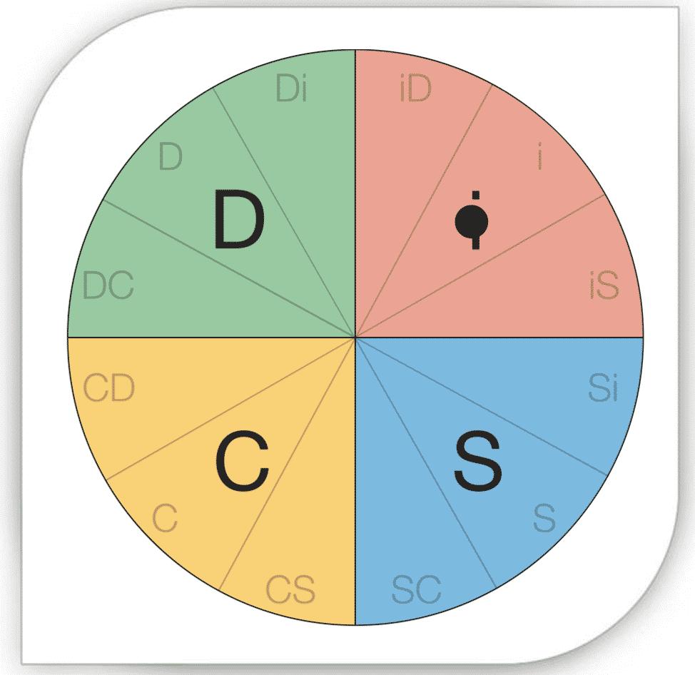 Profil DiSC Camille