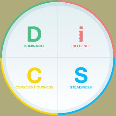 Les quatre dimensions de l'outil DiSC