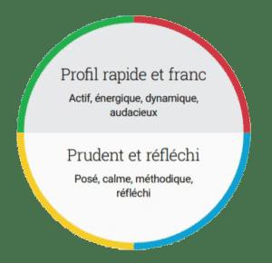 PRUDENT(E)-AUDACIEUX(SE)