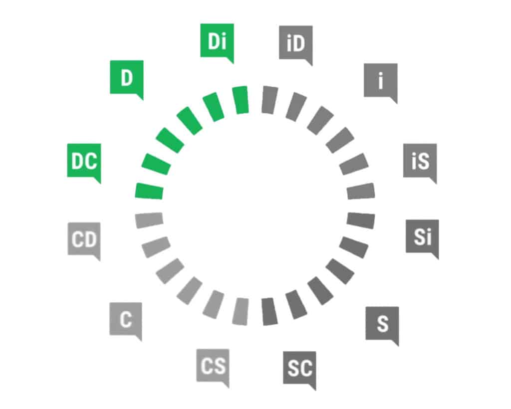 DiSC profil Dominant