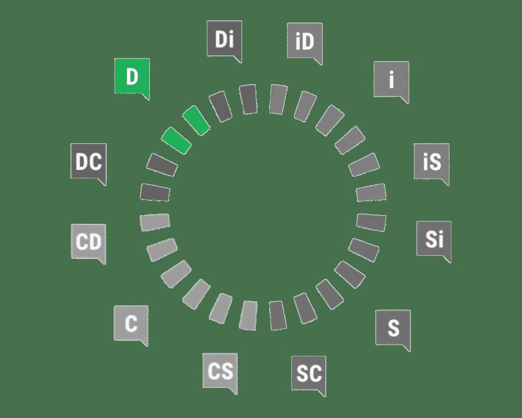 Profil D DiSC
