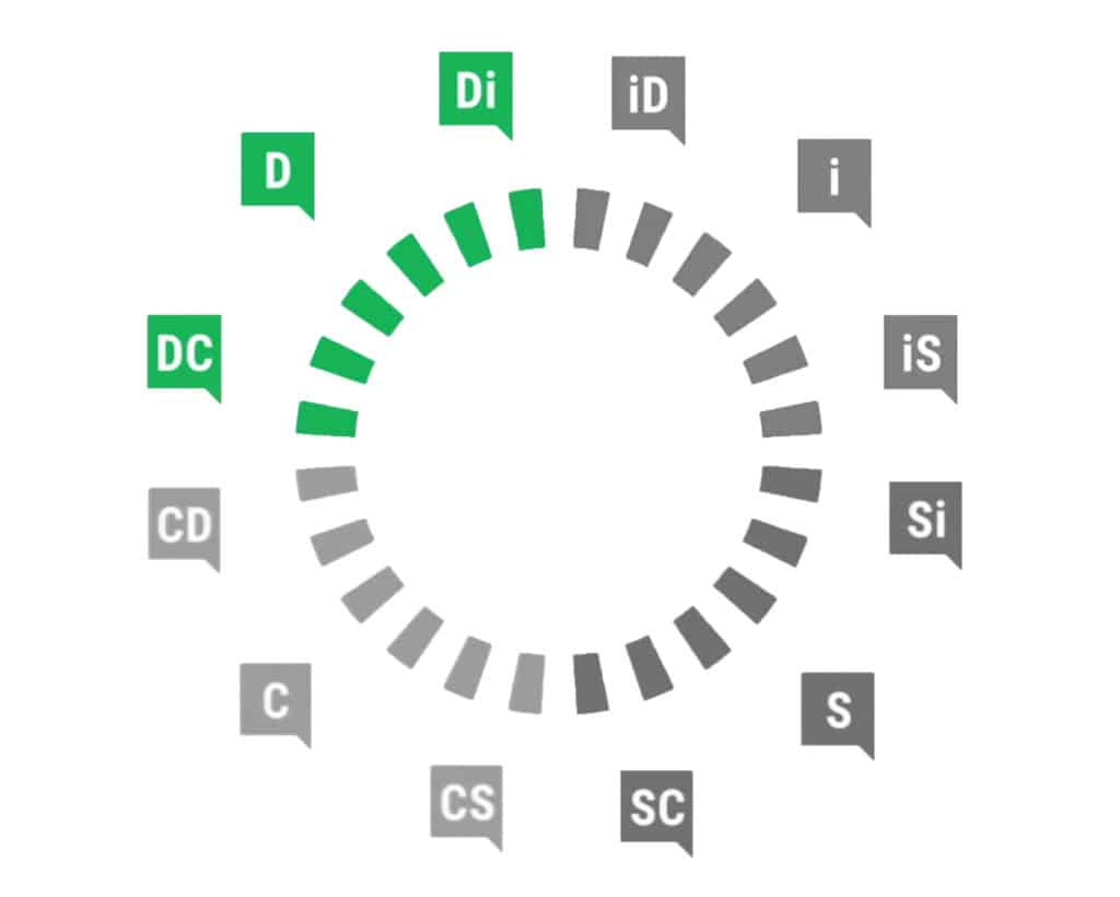 Profil Dominant DiSC