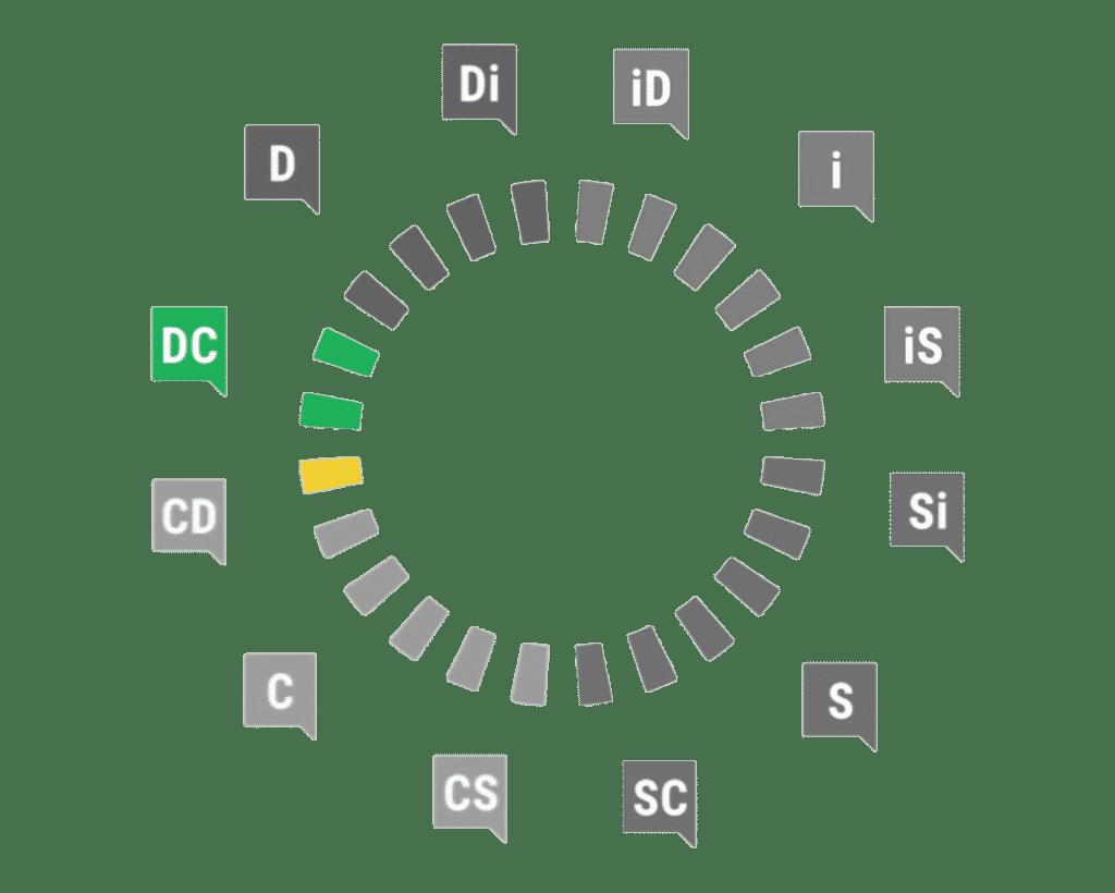 Profil DC DiSC