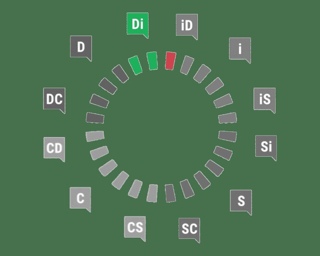 Profil Di DiSC