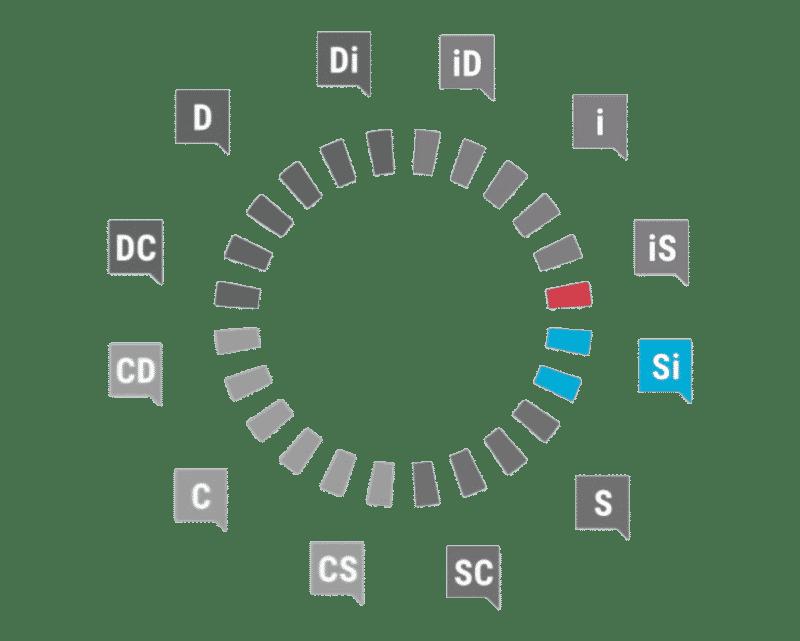 Profil Si DiSC