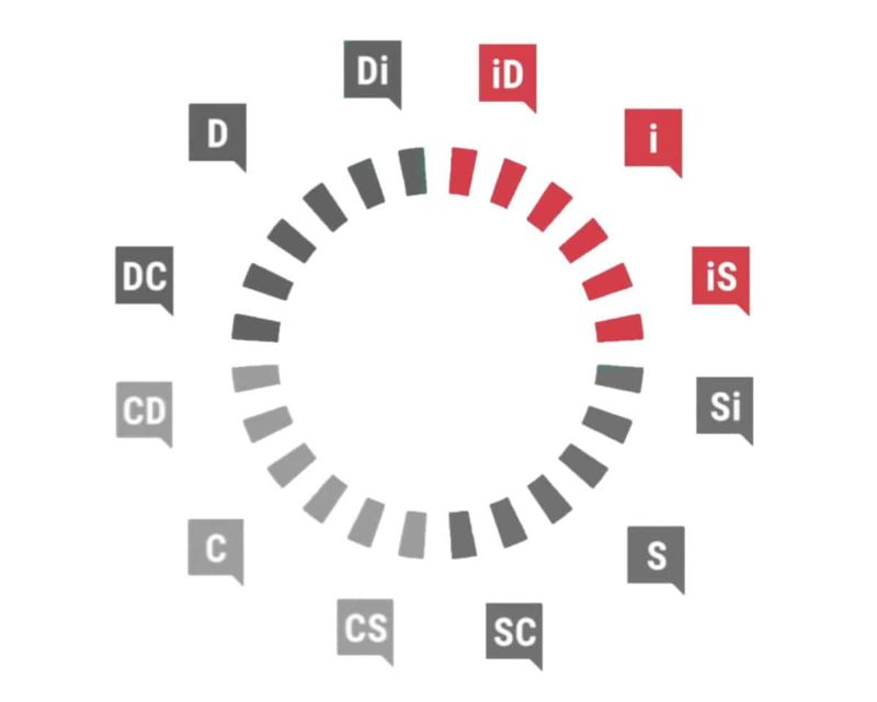 Profil Influent DiSC